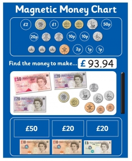Magnetic Money Chart